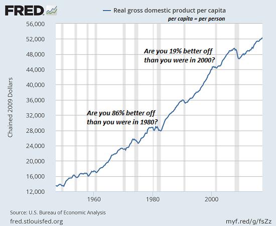 GDP per Capita, 1960 - 2018