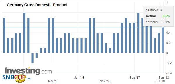 Germany Gross Domestic Product (GDP) QoQ, Q2 2018