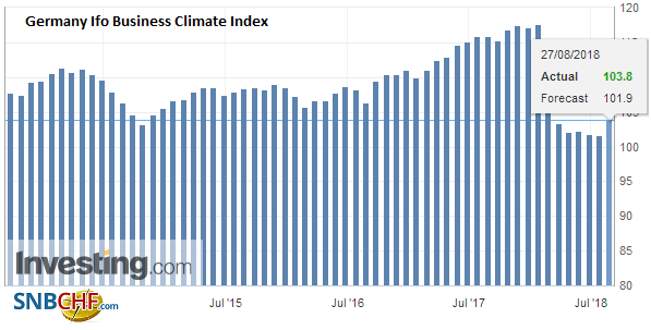 Germany Ifo Business Climate Index, August 2018
