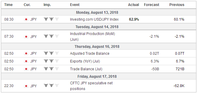 Economic Events: Japan, Week August 13
