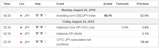 Economic Events: Japan, Week August 20