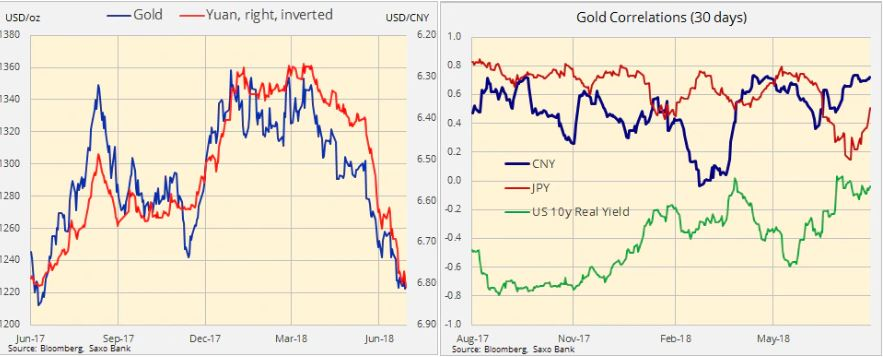 Gold, CNY/USD, Jun 2017 - 2018