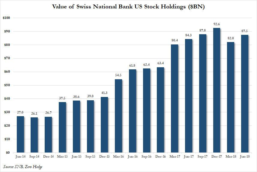 SNB US Stock Holdings, Jun 2014 - 2018