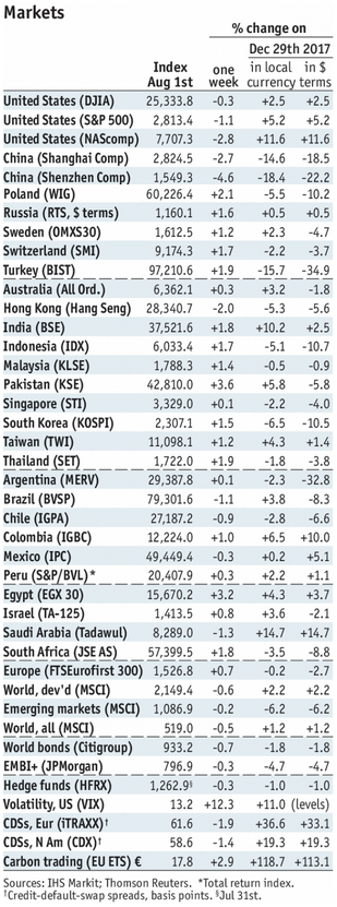 Stock Markets Emerging Markets, August 01