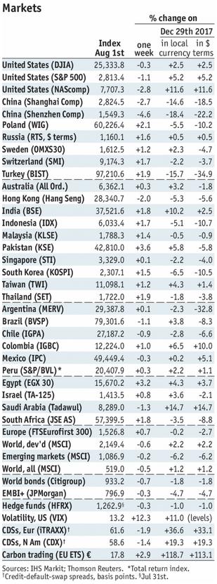 Stock Markets Emerging Markets, August 01