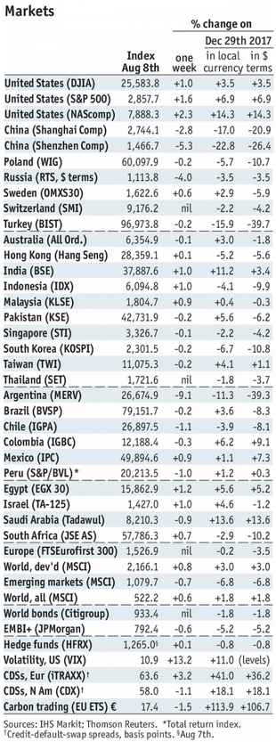 Stock Markets Emerging Markets, August 08