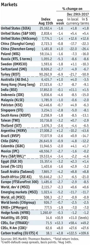 Stock Markets Emerging Markets, August 15