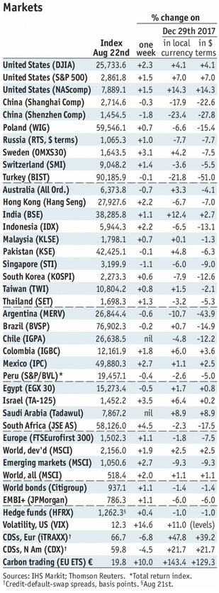 Stock Markets Emerging Markets, August 22