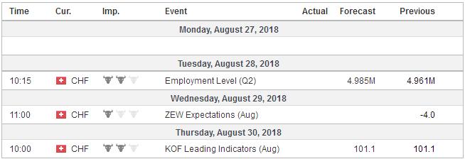Economic Events: Switzerland, Week August 27