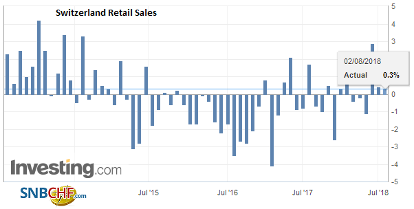 Switzerland Retail Sales YoY, June 2018
