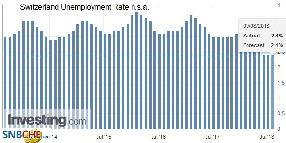 Switzerland Unemployment Rate n.s.a., Sep 2013 - Aug 2018