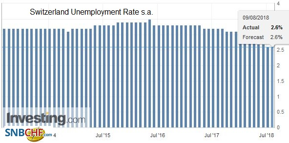 Switzerland Unemployment Rate s.a., Sep 2013 - Aug 2018