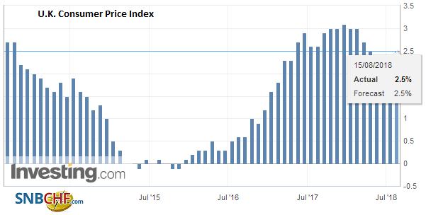 U.K. Consumer Price Index (CPI) YoY, July 2018