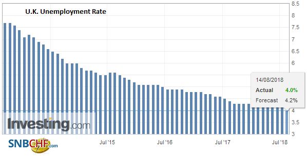 U.K. Unemployment Rate, June 2018