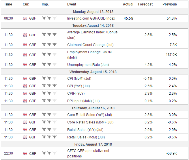 Economic Events: United Kingdom, Week August 13