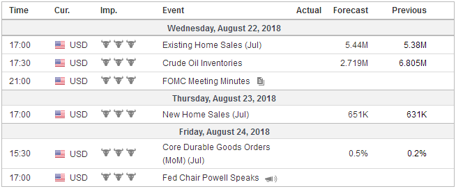Economic Events: United States, Week August 20