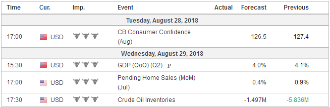 Economic Events: United States, Week August 27