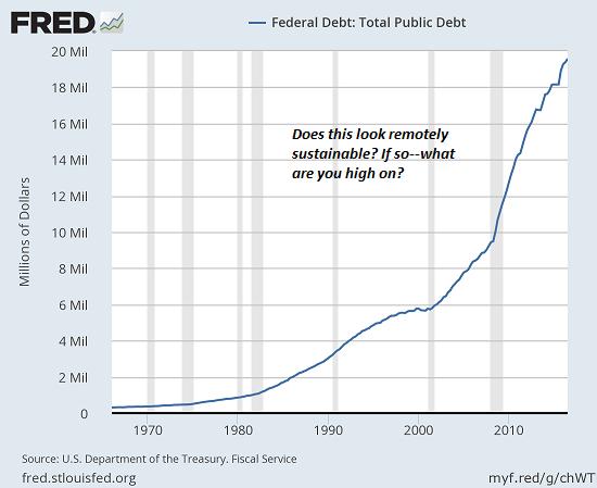 US Debt, 1970 - 2018