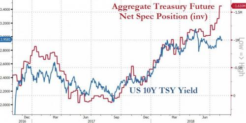 Aggregate Treasury, Dec 2016 - Aug 2018