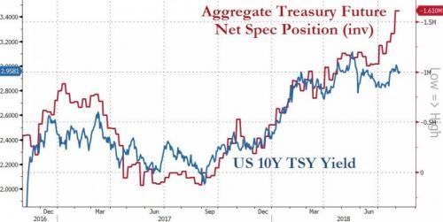 Aggregate Treasury, Dec 2016 - Aug 2018
