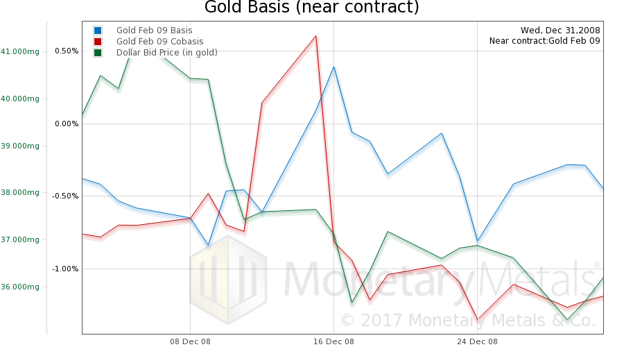 Gold Basis Continuous, Dec.2008