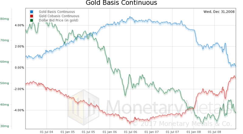 Gold Basis Continuous, 2004-2008