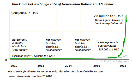 Bolivar USD, 2010 - 2018