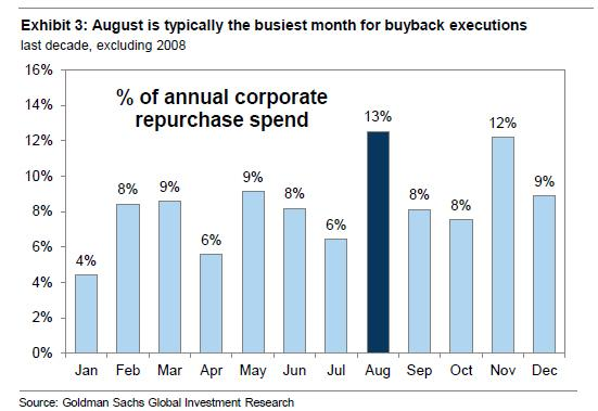 Percent of Annual Corporate Repurchase Spend, January - December