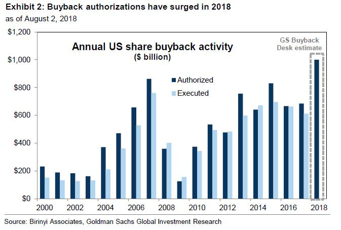 Annual US Share Buyback Activity, 2000 - 2018