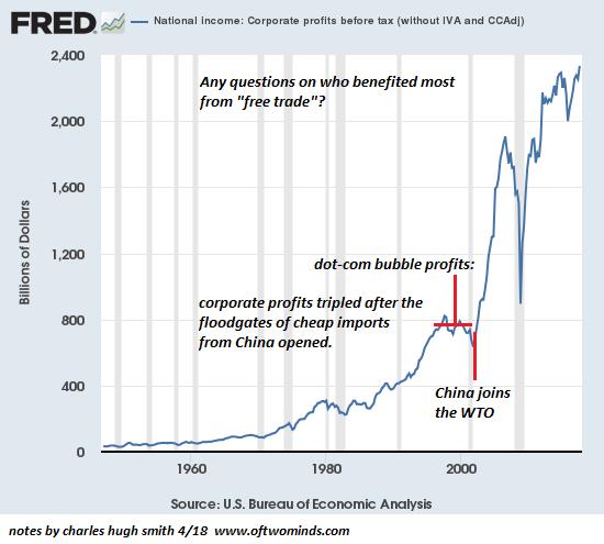 Corporate profits before tax 1960-2018