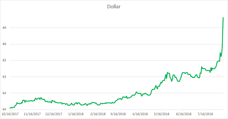 Dollar in lira, 2017-2018