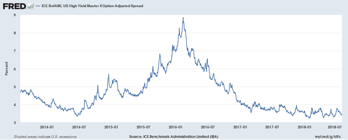 ICE BofAML US high Yield Master II Option-Adjusted Spread, 2014-2018