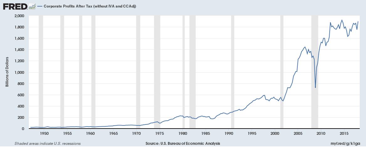 US Profits after Tax, 1950 - 2018