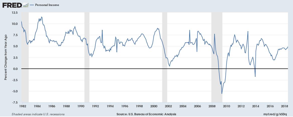 US Personal Income, 1982 - 2018