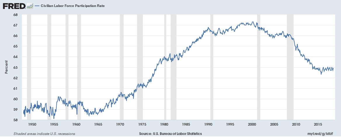 Civilian Labor Force Participation Rate, 1950 - 2018