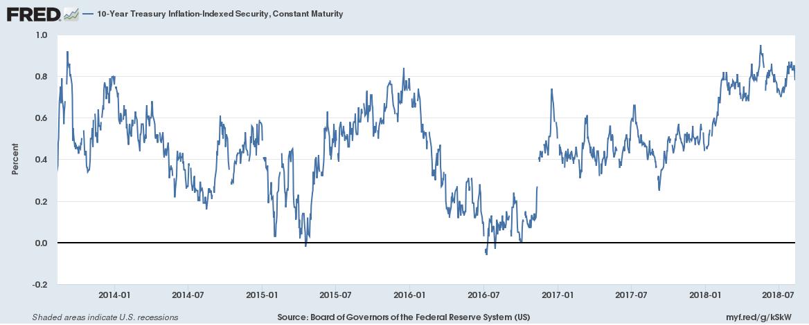 US 10-Year TIPS Yield, Jan 2014 - Jul 2018