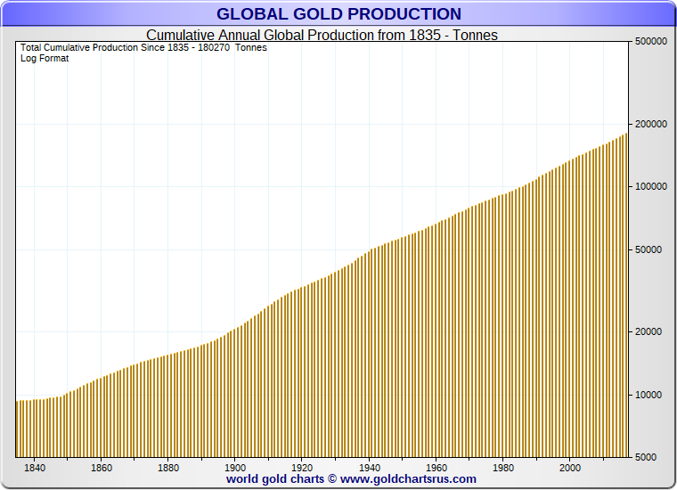 Cumulative Global Gold Production: 1835 to present day.