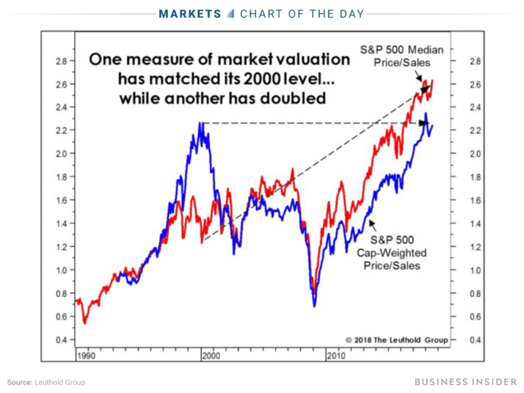 Market Valuation, 1990 - 2018
