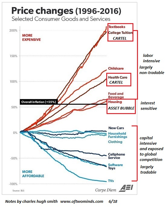 Inflation 1996 - 2016
