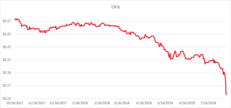Lira in dollar, 2017-2018