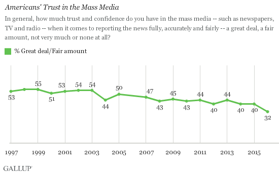 Americans Trust in the Mass Media