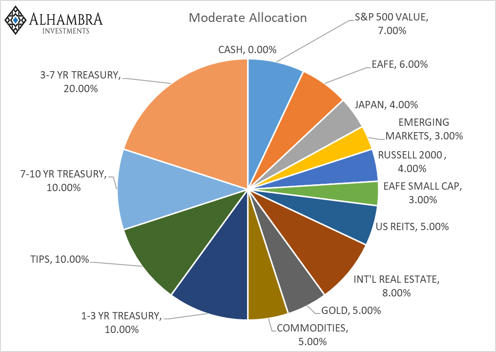 Moderate Allocation, Aug 1 2018
