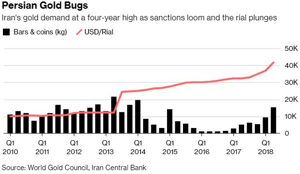 Persian Gold Bugs, Q1 2010 - 2018