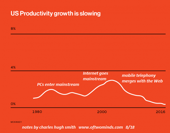 US Productivity Growth, 1980 - 2016