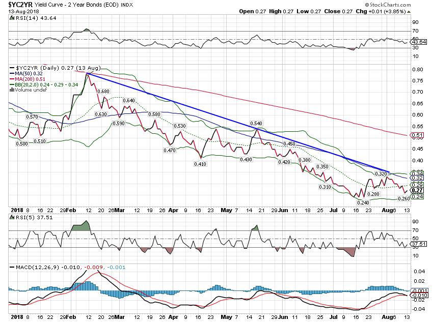 US 10/2 Yield Curve, Jan 2018 - Aug 2018
