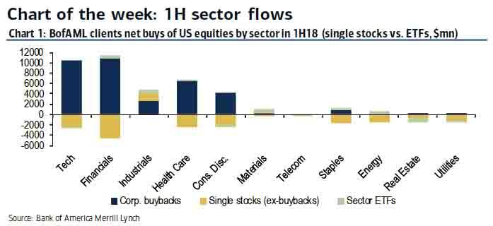 1H Sector Flows in 2018