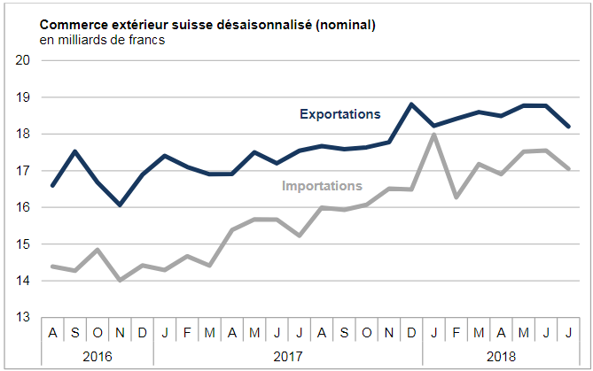 Swiss exports and imports, seasonally adjusted (in bn CHF), July 2018