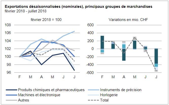 Swiss Exports per Sector February 2018 vs. July 2018