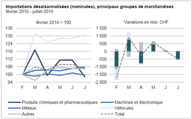Swiss Imports per Sector February 2018 vs. July 2018