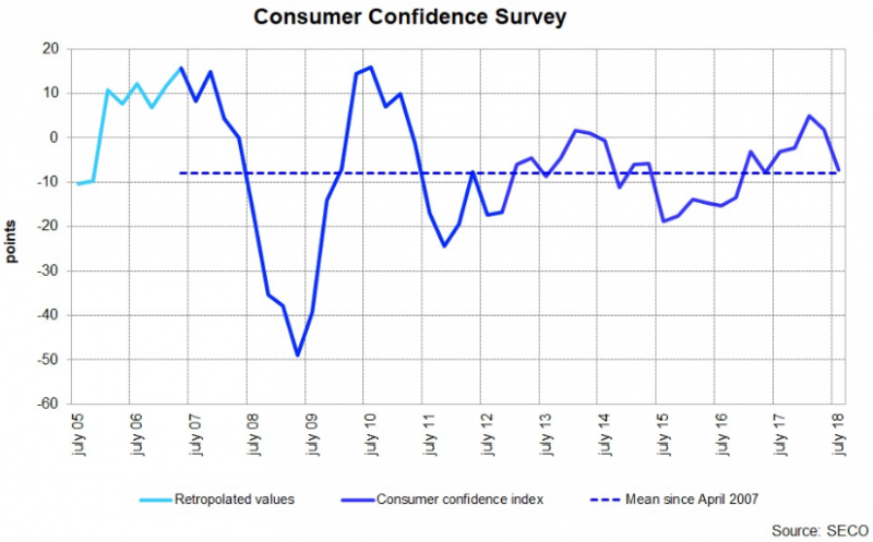 Switzerland Consumer Confidence Survey, daily July 2018
